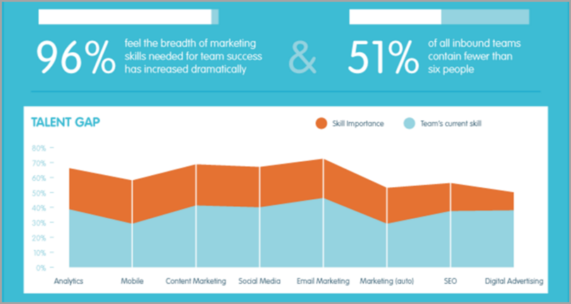 Outsourcing to specialists for Winning Content Strategy