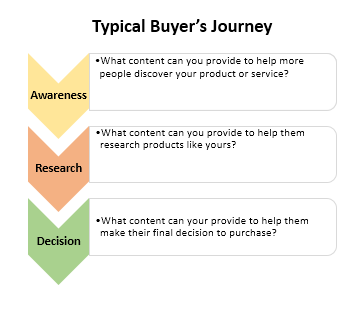 Typical Buyer's Journey