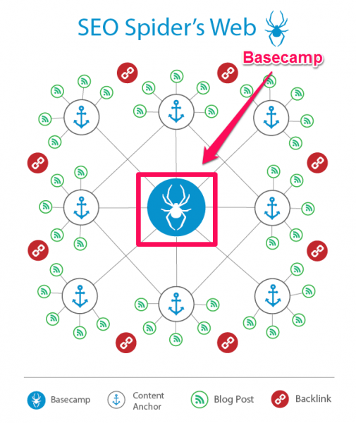 Basecamp in SEO strategy template screenshot