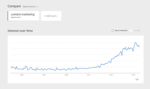 Content marketing trending graph - how to get more traffic to your blog