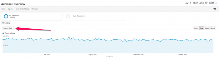 Bounce rate graph as a blog metric