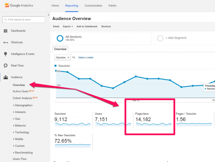 Tracking blog metrics - pageviews example
