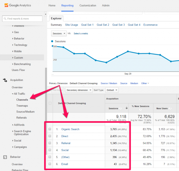 Traffic sources example for blog metrics
