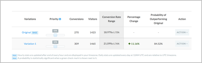 Split test analytics in LeadPages