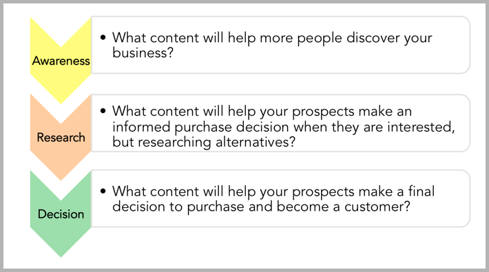 Buyer's journey image - what is a content anchor?