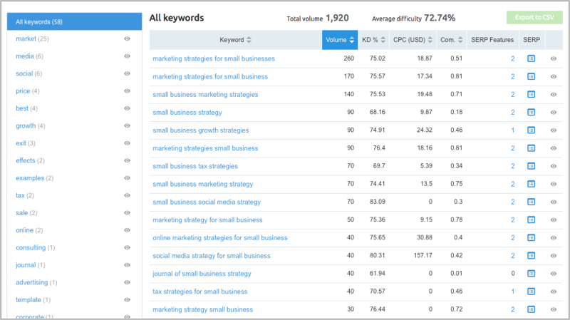 SEMrush keyword research methods