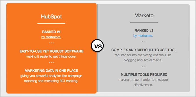 solution comparison hubspot webpage rank for keyword research methods