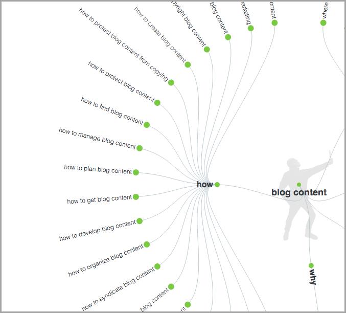 blog content semantic map
