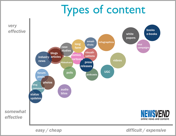 Content Creation for Winning Content Strategy