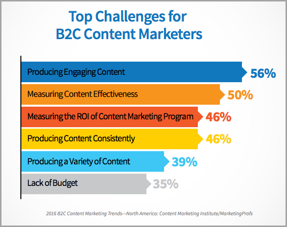 How to create great content for Winning Content Strategy