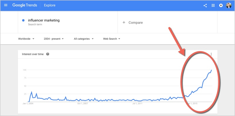 Influencer marketing in google trends