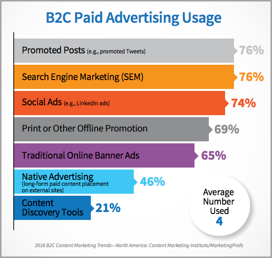 Paid advertising for Winning Content Strategy