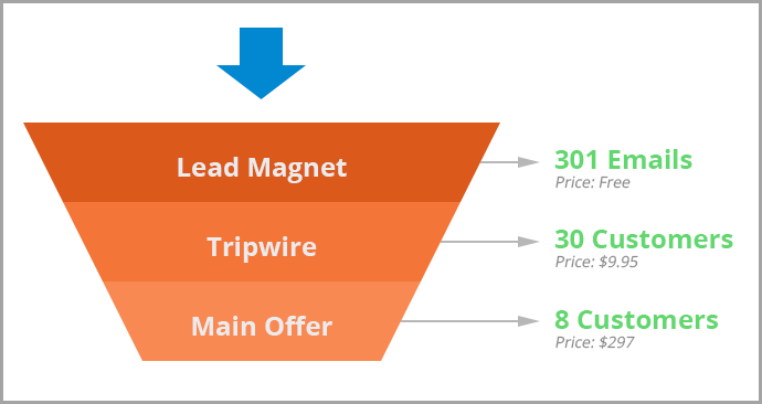 Tripwire offer for Winning Content Strategy