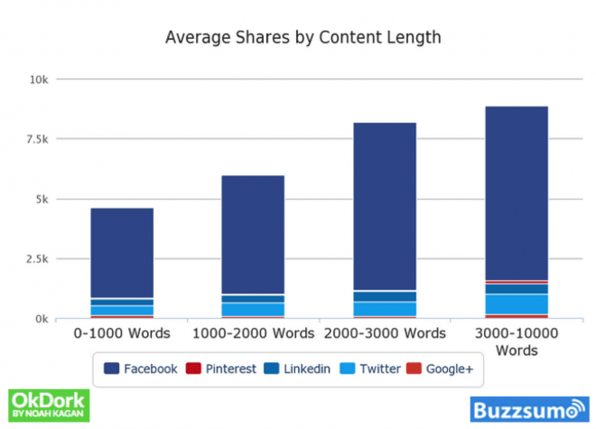 shares-by-content-length-buzzsumo-long-form-content-e1460591926245