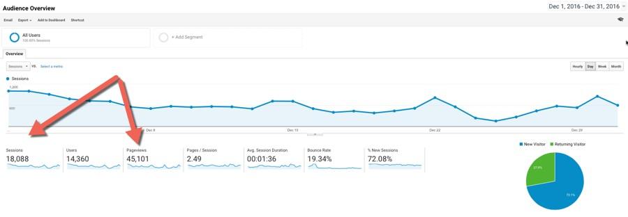 December - eCommerce content marketing case study