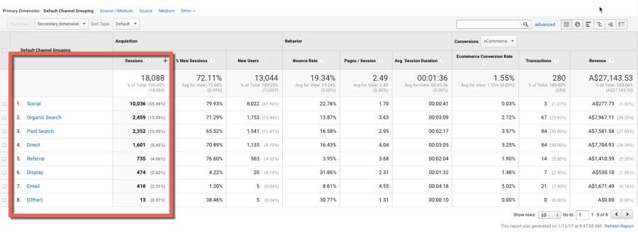 December traffic sources - eCommerce content marketing case study